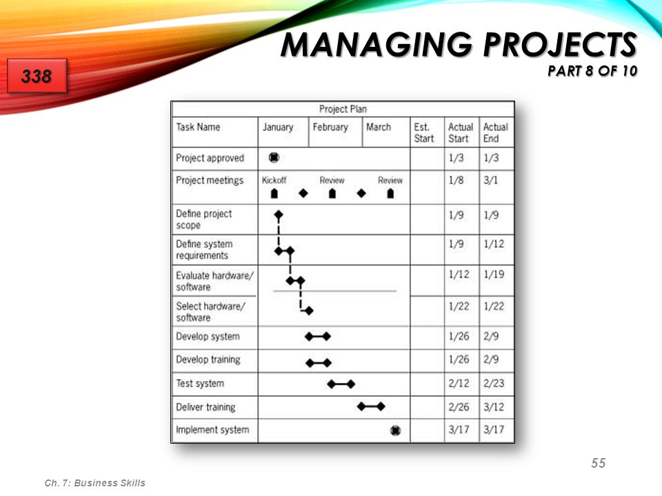 Managing Projects part 8 of 10