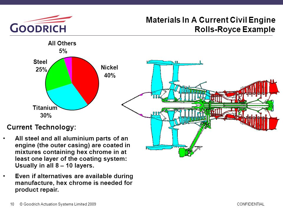 Materials In A Current Civil Engine Rolls-Royce Example