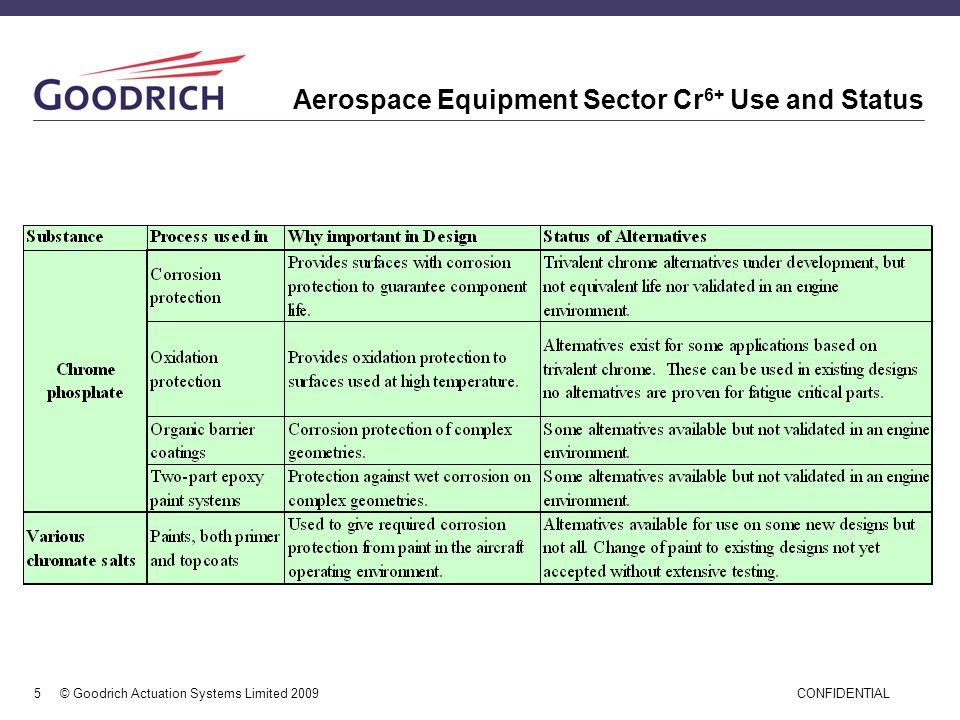 Aerospace Equipment Sector Cr6+ Use and Status