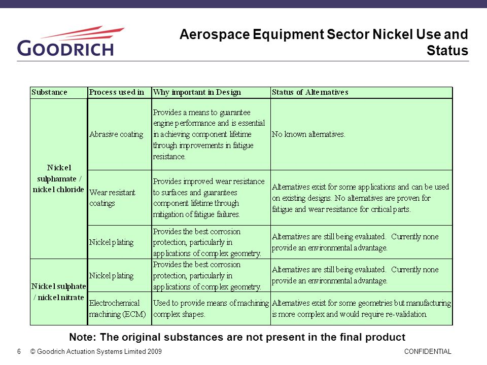 Aerospace Equipment Sector Nickel Use and Status