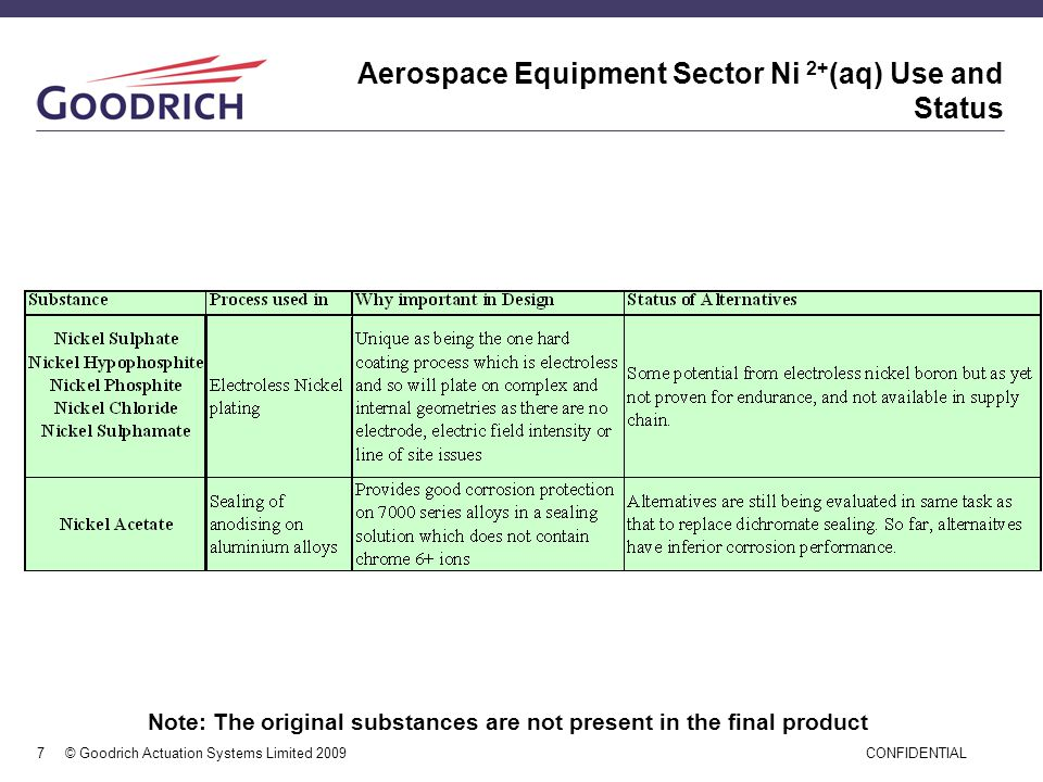 Aerospace Equipment Sector Ni 2+(aq) Use and Status