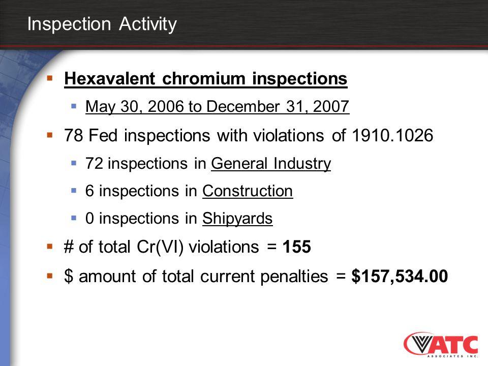 Inspection Activity Hexavalent chromium inspections