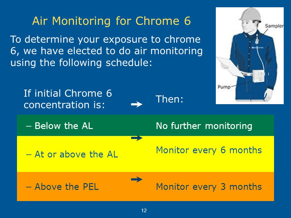 Air Monitoring for Chrome 6