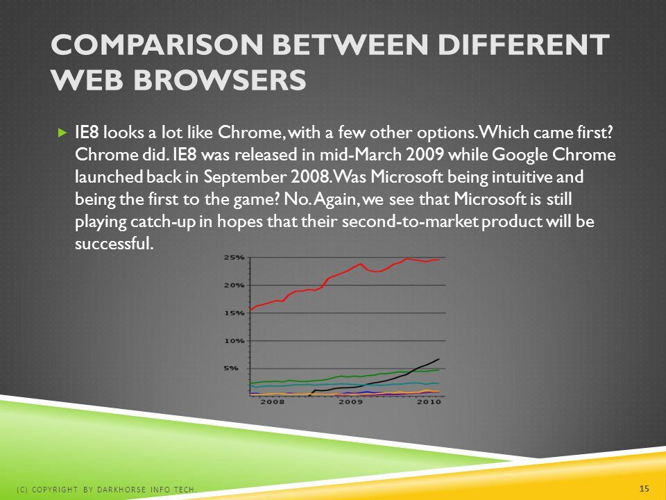 Comparison between Different Web Browsers