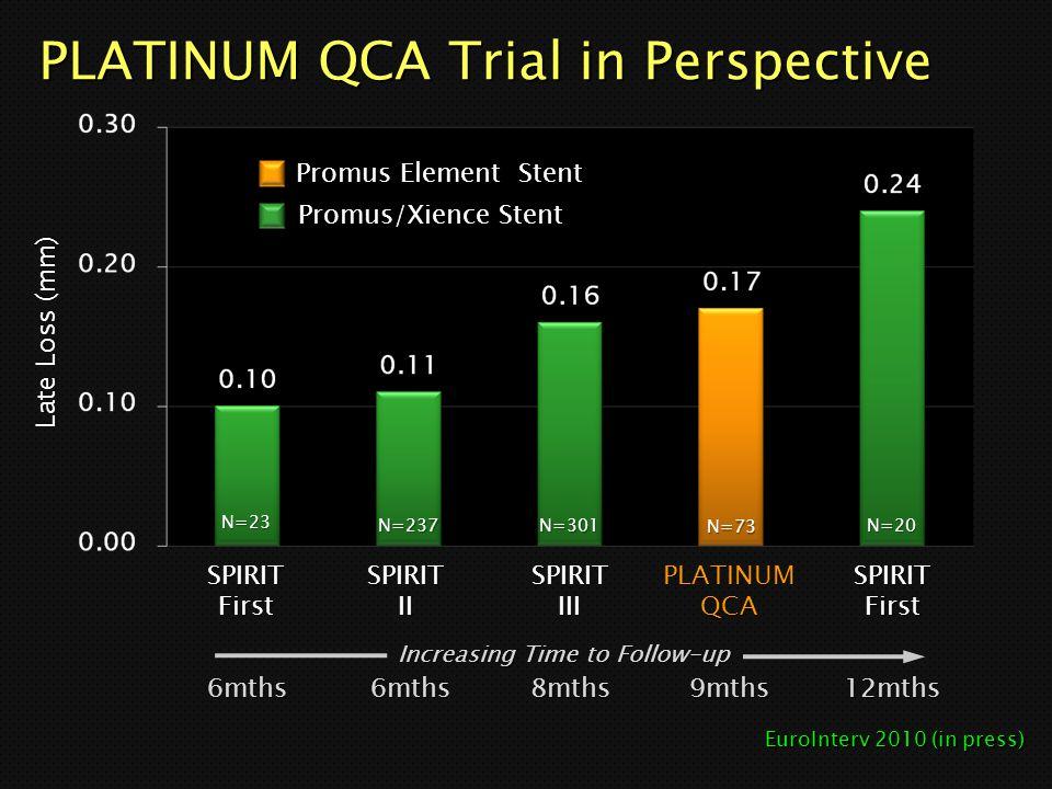 PLATINUM QCA Trial in Perspective