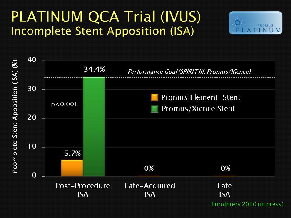 PLATINUM QCA Trial (IVUS) Incomplete Stent Apposition (ISA)
