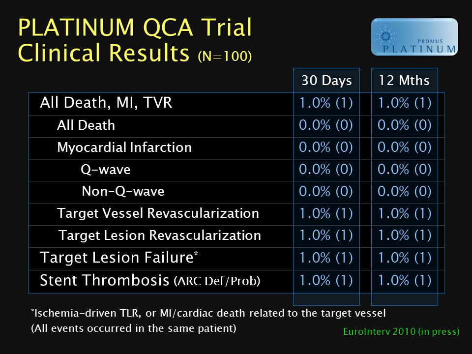 PLATINUM QCA Trial Clinical Results (N=100)