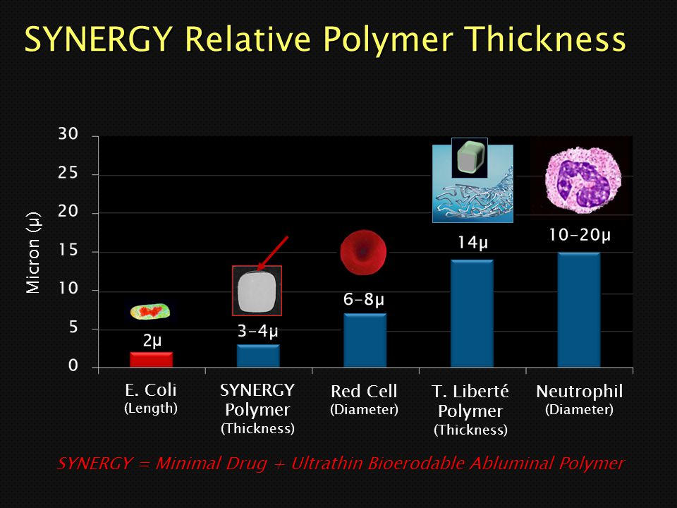 SYNERGY Relative Polymer Thickness
