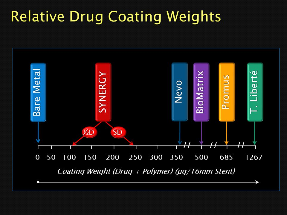 Relative Drug Coating Weights