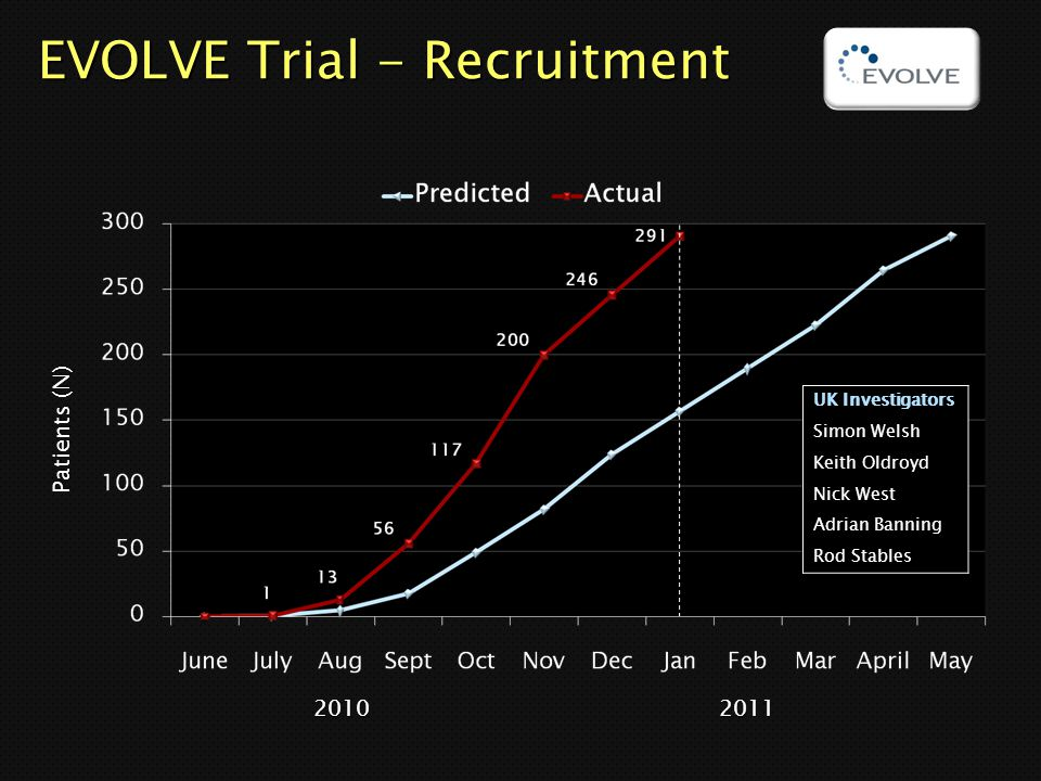 EVOLVE Trial - Recruitment