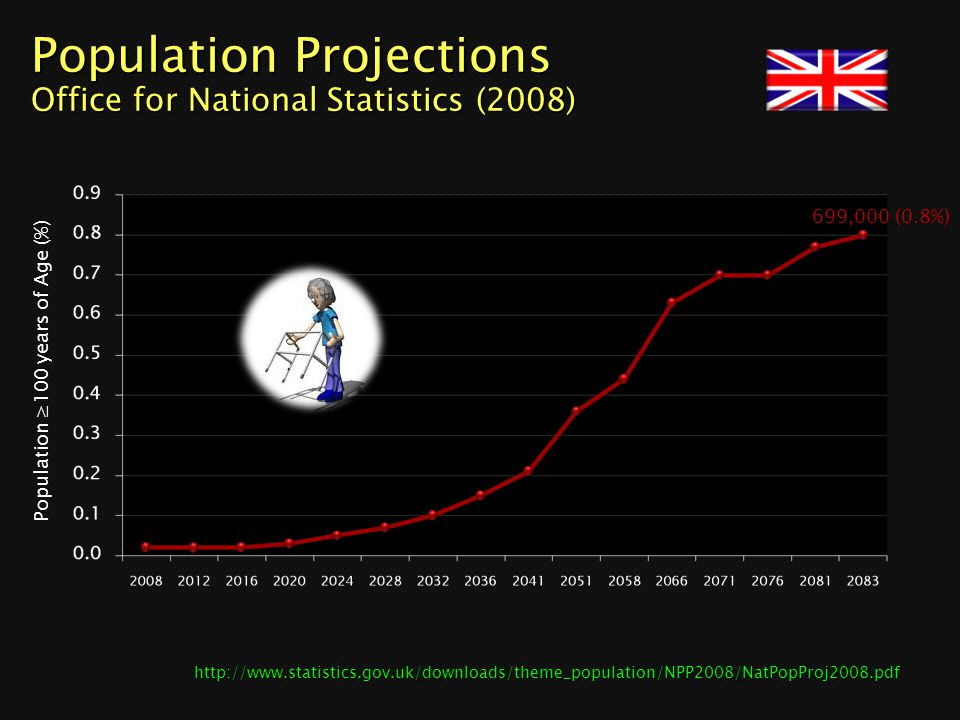 Population Projections Office for National Statistics (2008)
