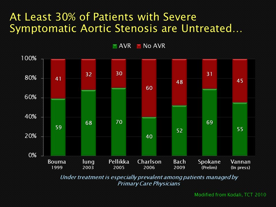 At Least 30% of Patients with Severe Symptomatic Aortic Stenosis are Untreated…
