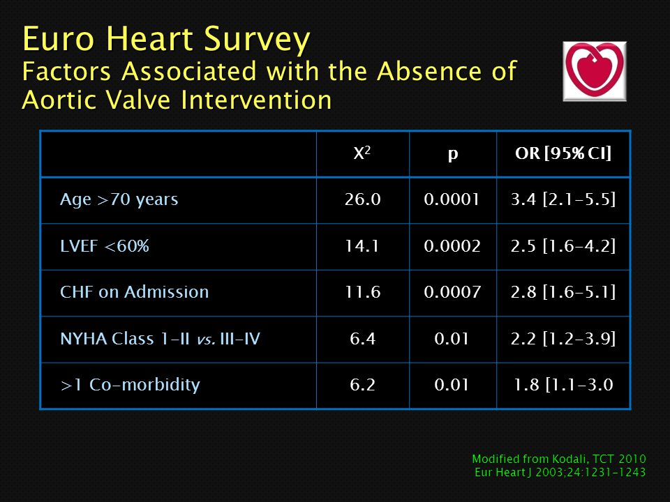 Euro Heart Survey Factors Associated with the Absence of Aortic Valve Intervention