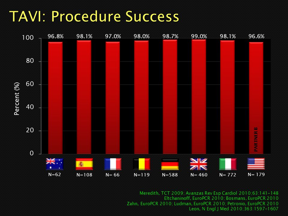 TAVI: Procedure Success
