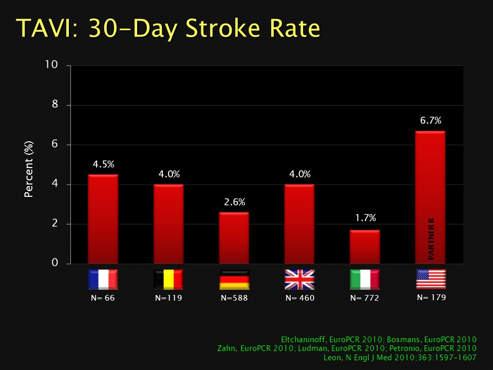 TAVI: 30-Day Stroke Rate Percent (%) PARTNER B N= 66 N=119 N=588