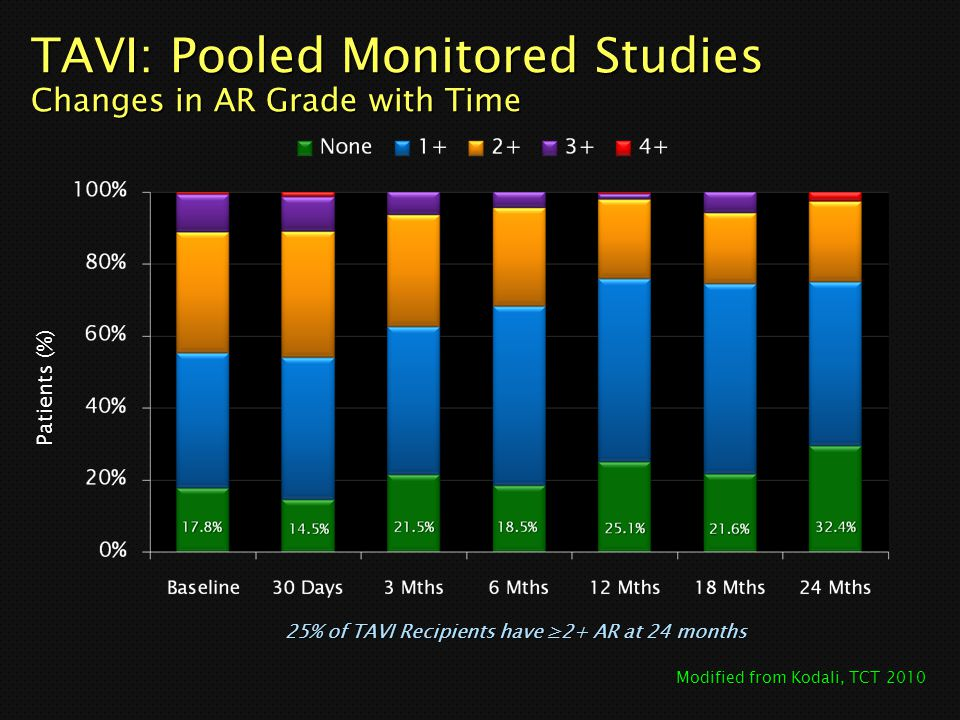 TAVI: Pooled Monitored Studies Changes in AR Grade with Time