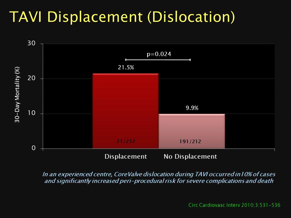 TAVI Displacement (Dislocation)
