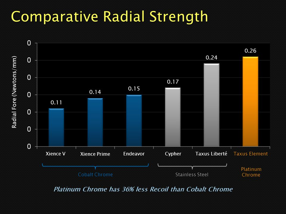 Comparative Radial Strength