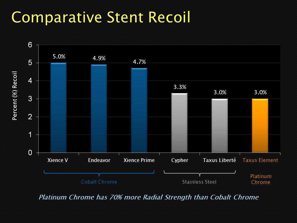 Comparative Stent Recoil