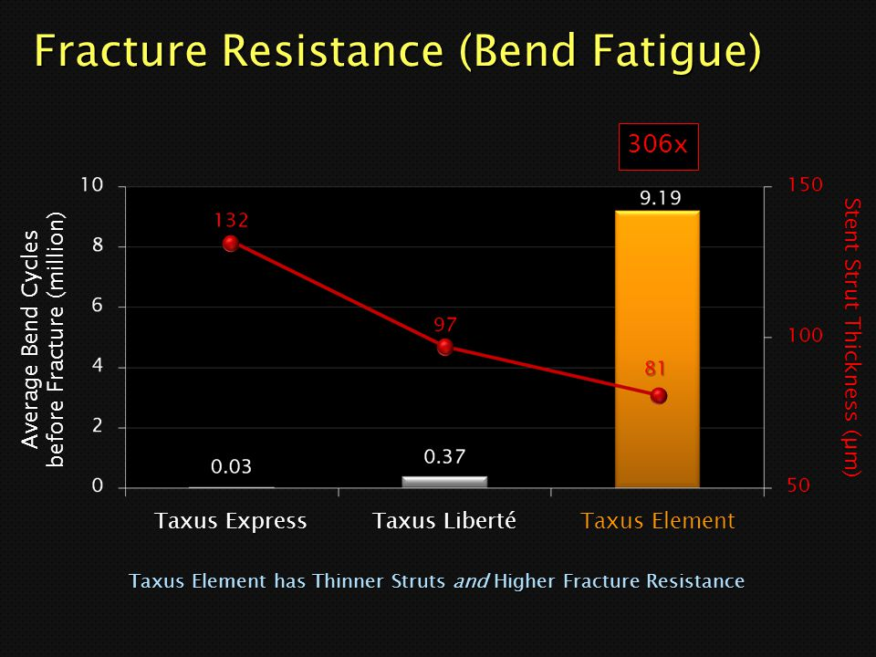 Fracture Resistance (Bend Fatigue)