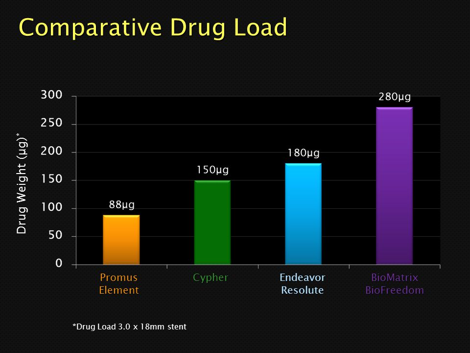 Comparative Drug Load Drug Weight (μg)* Promus Element Cypher Endeavor