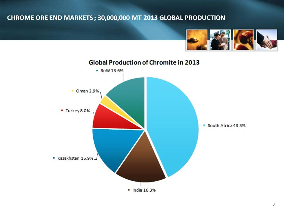 CHROME ORE END MARKETS ; 30,000,000 MT 2013 GLOBAL PRODUCTION