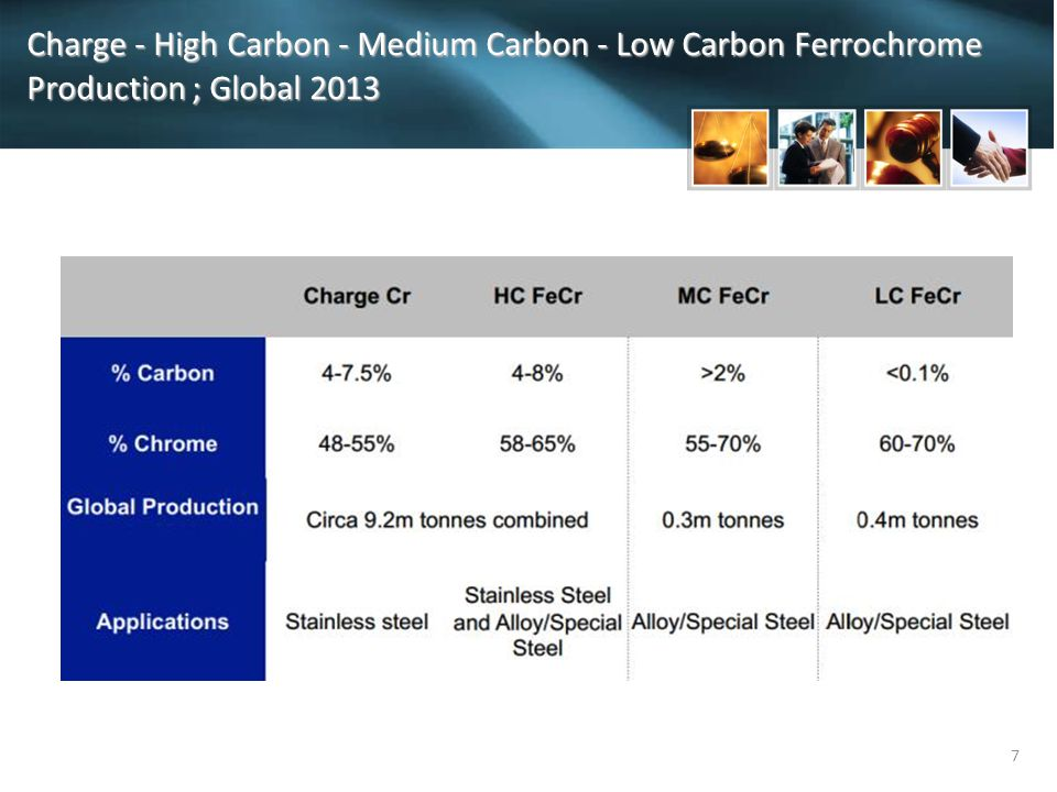 Charge - High Carbon - Medium Carbon - Low Carbon Ferrochrome Production ; Global 2013