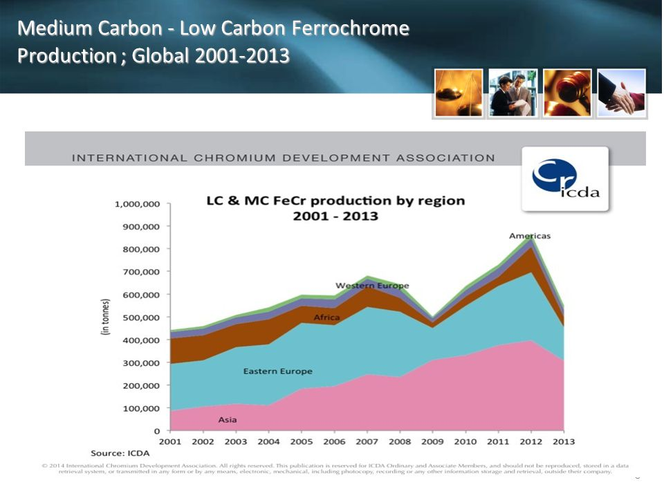Medium Carbon - Low Carbon Ferrochrome Production ; Global 2001-2013