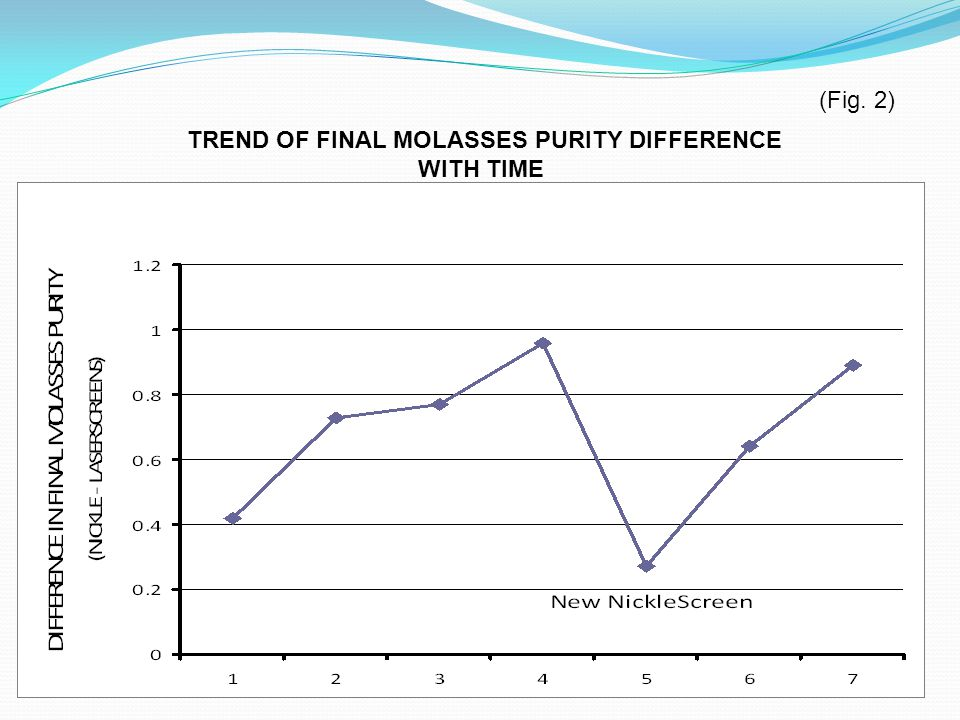 TREND OF FINAL MOLASSES PURITY DIFFERENCE