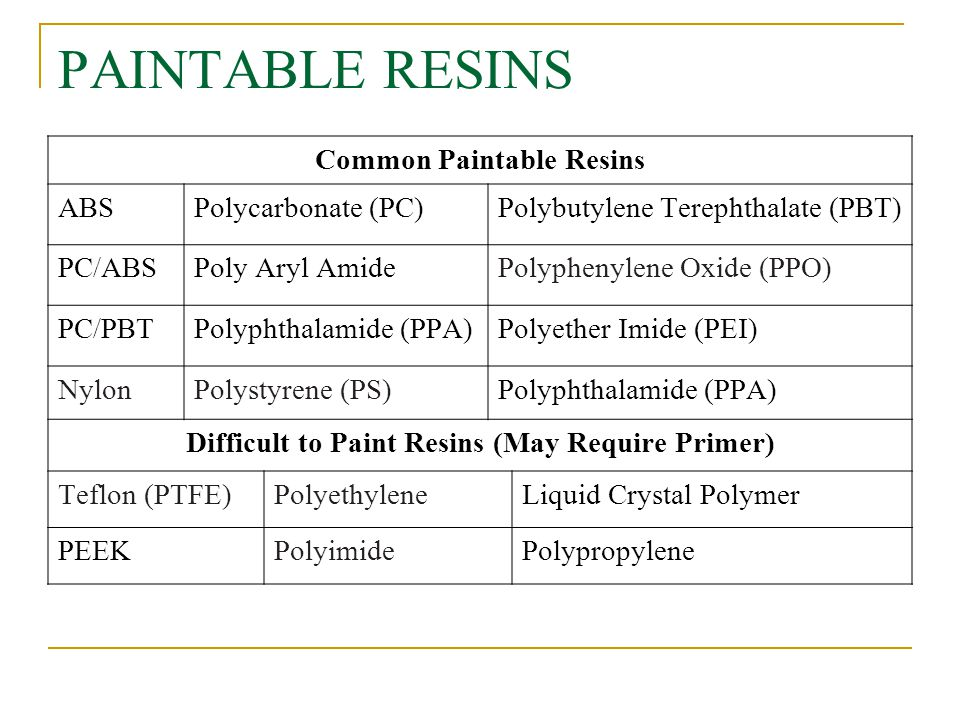 Common Paintable Resins Difficult to Paint Resins (May Require Primer)
