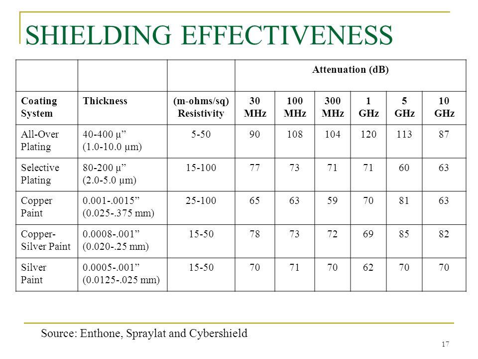 SHIELDING EFFECTIVENESS