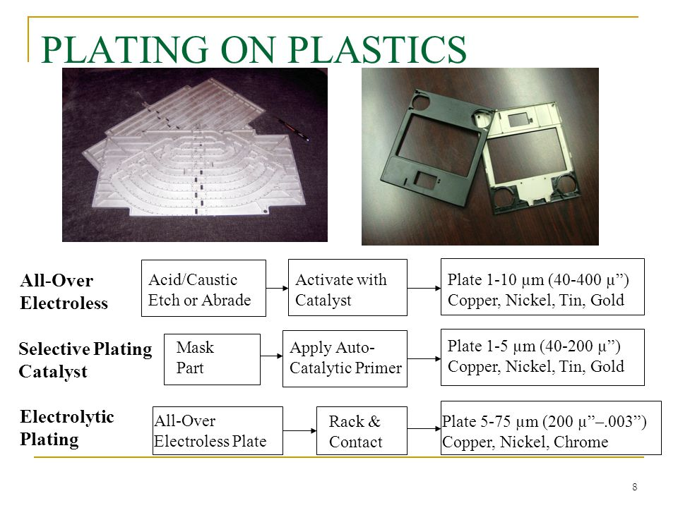 PLATING ON PLASTICS All-Over Electroless Selective Plating Catalyst