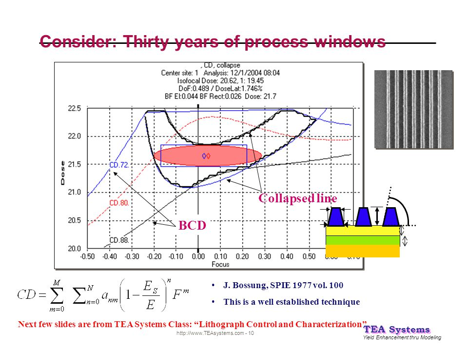 Consider: Thirty years of process windows