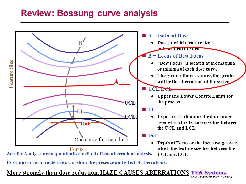Review: Bossung curve analysis