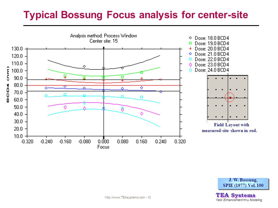 Typical Bossung Focus analysis for center-site