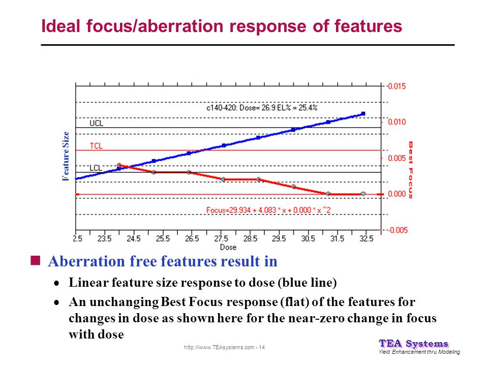 Ideal focus/aberration response of features