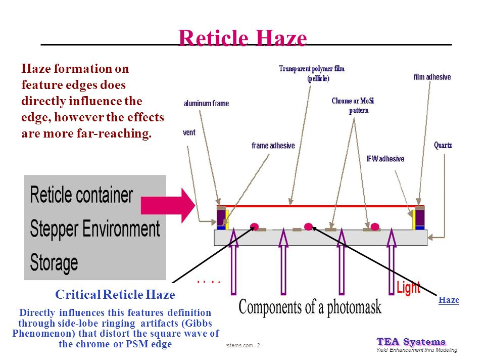 Reticle Haze Haze formation on feature edges does directly influence the edge, however the effects are more far-reaching.