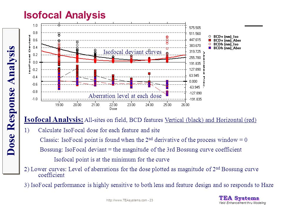 Dose Response Analysis