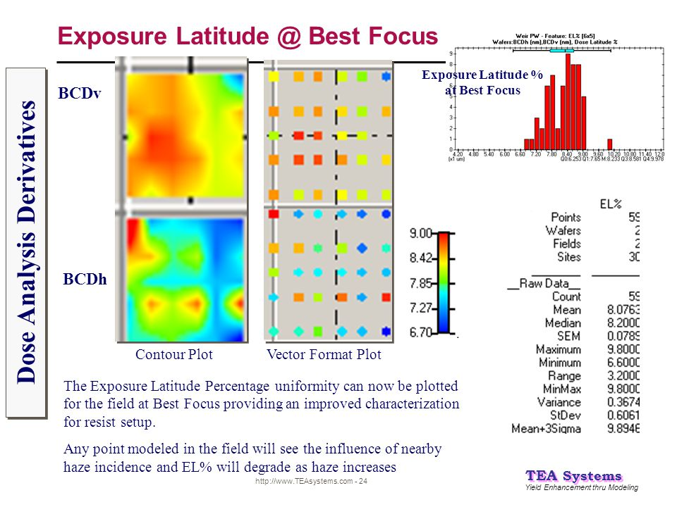 Exposure Latitude @ Best Focus