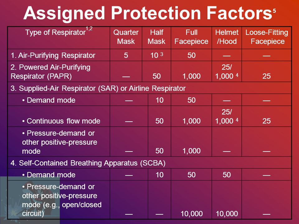 Assigned Protection Factors5