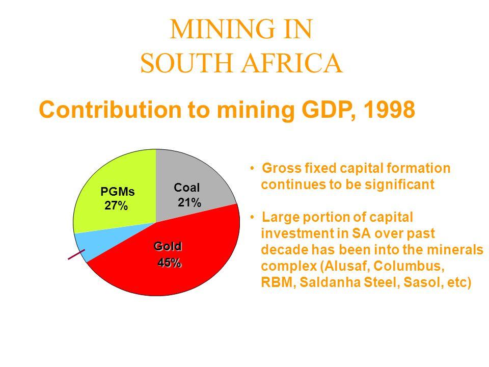 Source: SA Reserve Bank