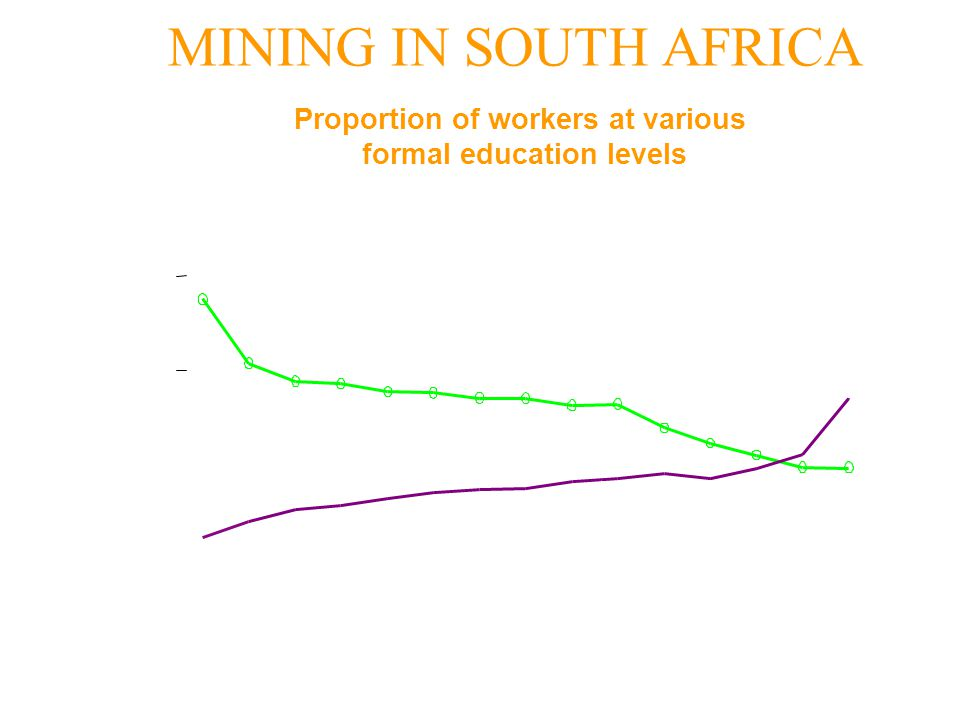 Proportion of workers at various formal education levels