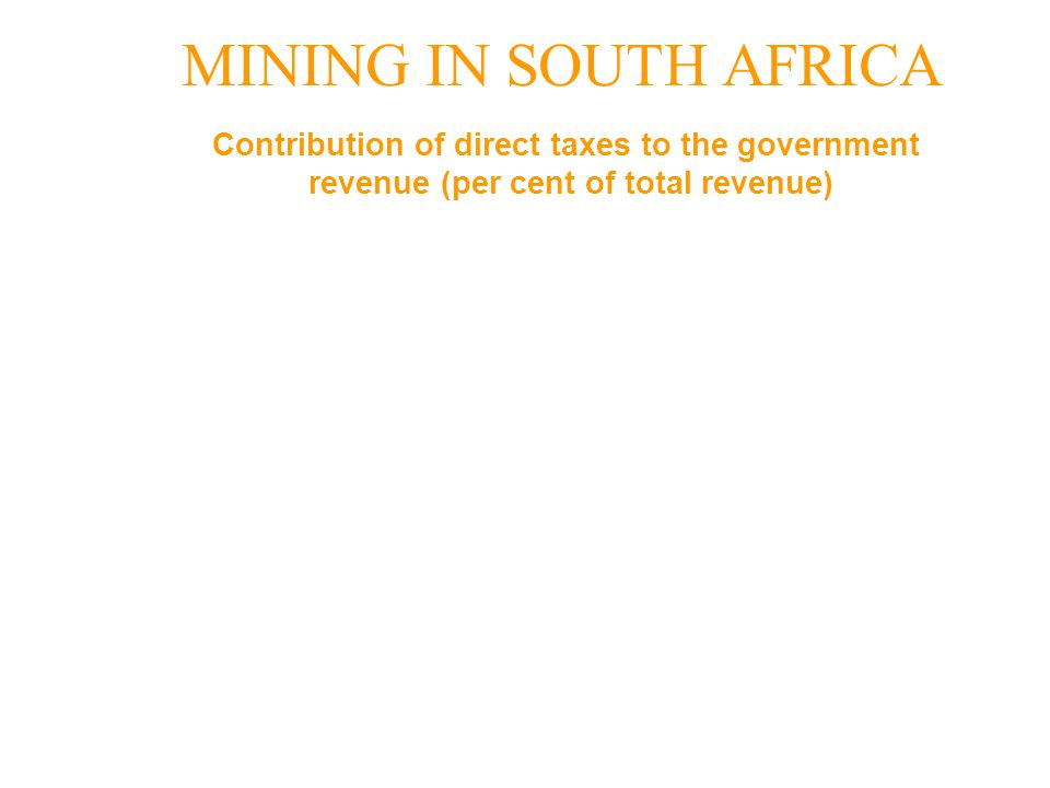 MINING IN SOUTH AFRICA Sector 1970s 1980s 1990s Average Average