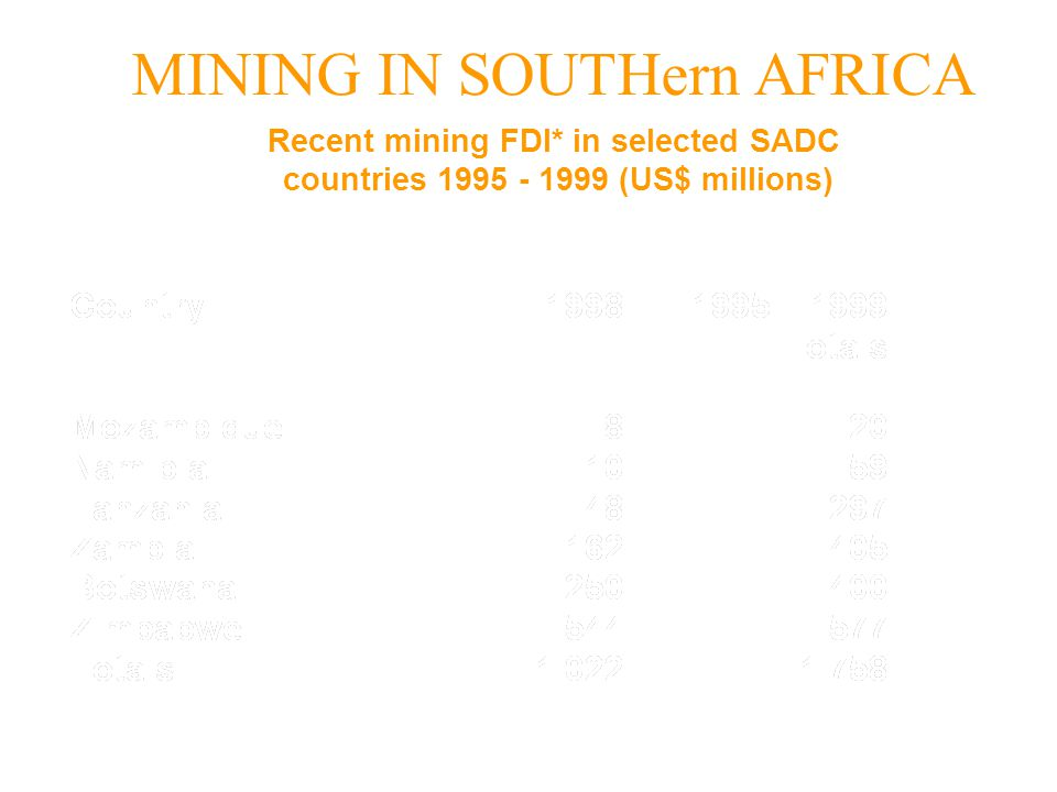 MINING IN SOUTHern AFRICA