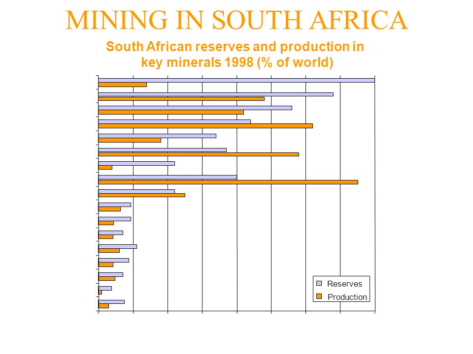 MINING IN SOUTH AFRICA South African reserves and production in