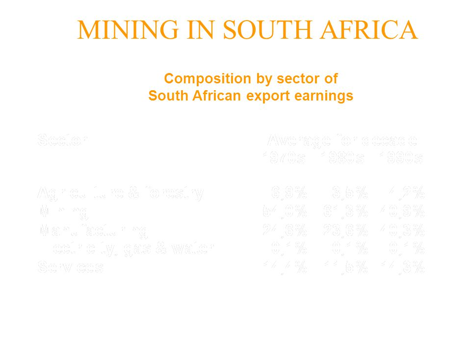 Composition by sector of South African export earnings
