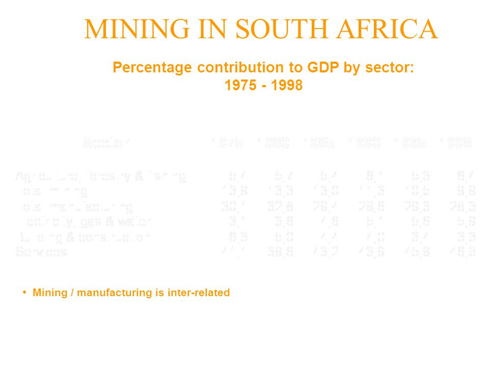 Percentage contribution to GDP by sector: