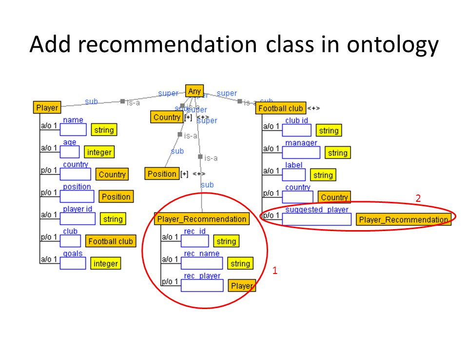 Add recommendation class in ontology