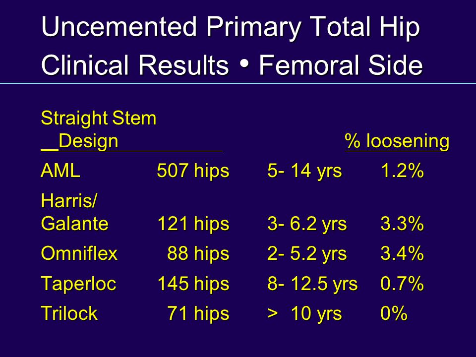 Uncemented Primary Total Hip Clinical Results • Femoral Side