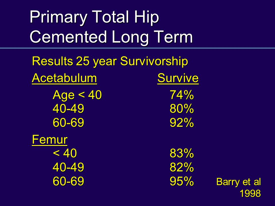 Primary Total Hip Cemented Long Term